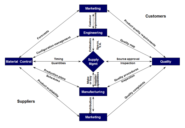 Internal Interfaces of supply management function! Shows how critical supply management is!